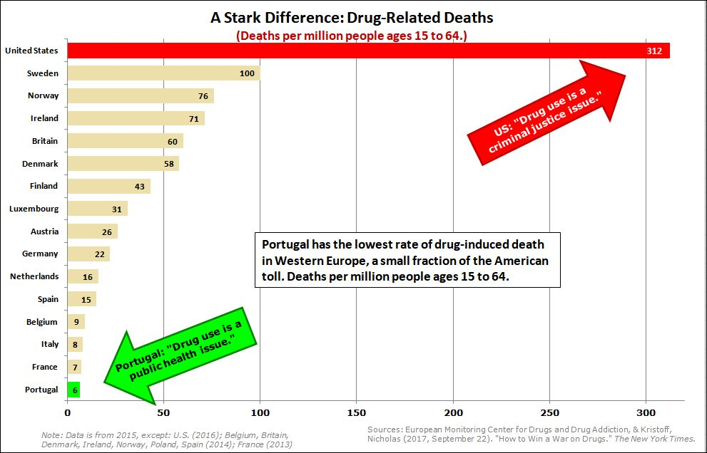 End The Drug War - drug related deaths