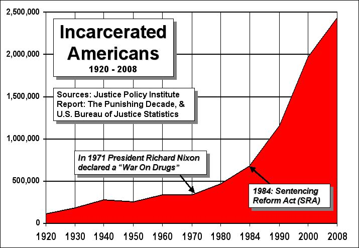 End The Drug War - incarceration rate